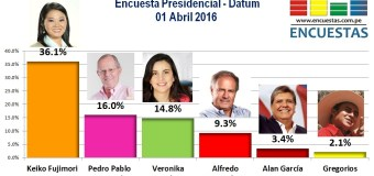Encuesta Presidencial, Datum – 01 Abril 2016