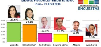 Encuesta Presidencial, Khipus Kamayoc – Puno, 01 Abril 2016
