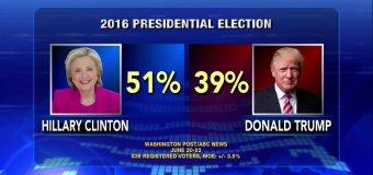 Encuesta Presidencial EEUU, ABC News/Washington Pos – Junio 2016