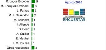 Encuesta Presidencial Chile, CEP – Agosto 2016