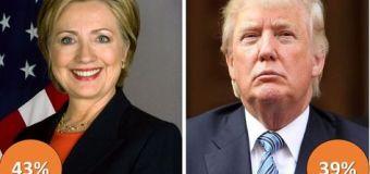Encuesta Presidencial EEUU, CBS News – Julio 2016