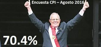70.4% Aprueba la Gestión de PPK, según CPI – Agosto 2016