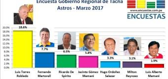 Elecciones 2018 │Encuesta Gobierno Regional de Tacna – Astros, Marzo 2017