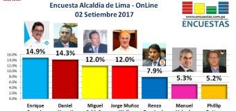 Encuesta Online Alcaldía de Lima – 02 de Setiembre 2017