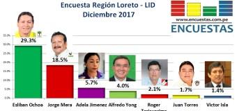 Encuesta Región Loreto, LID – Diciembre 2017