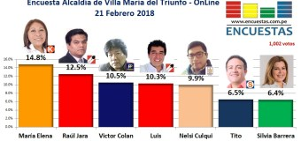 Encuesta OnlinVilla María del Triunfo – 21 Febrero 2018
