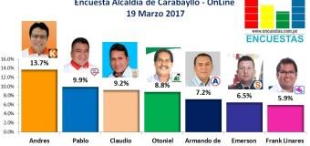 Encuesta Online Carabayllo – 19 Marzo 2018