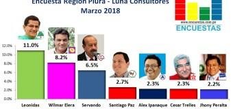 Encuesta Región Piura, Luna Consultores – Marzo 2018