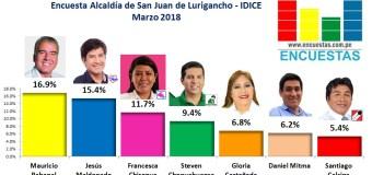 Encuesta San Juan de Lurigancho, IDICE – Marzo 2018