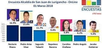 Encuesta Online San Juan de Lurigancho – 01 Marzo 2018