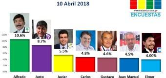Encuesta Región Arequipa, Sociedad Política SAC – 10 Abril 2018