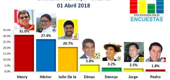 Encuesta Alcaldía de Huancayo, Online – 01 Abril 2018