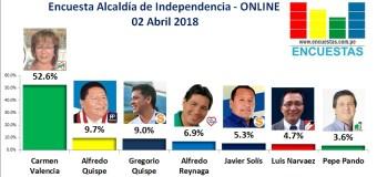 Encuesta Alcaldía de Independencia, Online – 02 Abril 2018