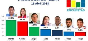 Encuesta Jesús María, Online – 16 Abril de 2018