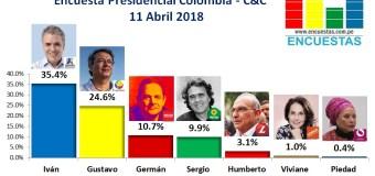 Encuesta Presidencial Colombia, Cifras & Conceptos – 11 Abril 2018