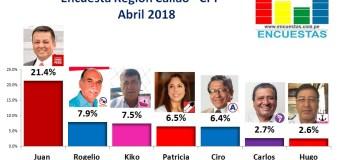 Encuesta Región Callao, CPI – Abril 2018