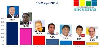 Encuesta Bellavista, Online – 15 Mayo 2018