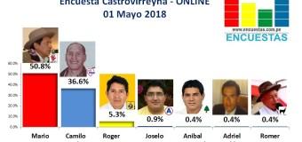 Encuesta Castrovirreyna, ONLINE – 01 Mayo 2018