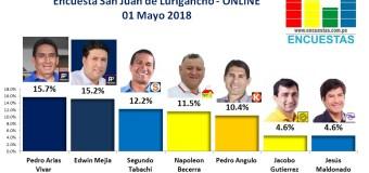 Encuesta San Juan de Lurigancho, Online – 01 Mayo 2018