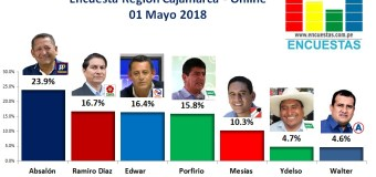 Encuesta Región Cajamarca, Online – 01 Mayo 2018