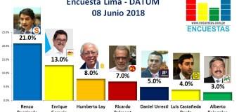 Encuesta Alcaldía de Lima, Datum – 08 Junio 2018