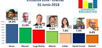 Encuesta Alcaldía de Lima, Online – 01 Junio 2018