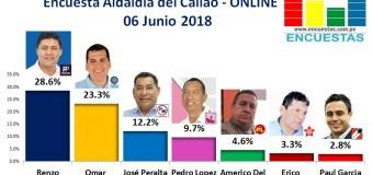 Encuesta Alcaldía del Callao, Online – 06 Junio 2018
