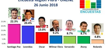 Encuesta Región Piura, Online – 26 Junio 2018