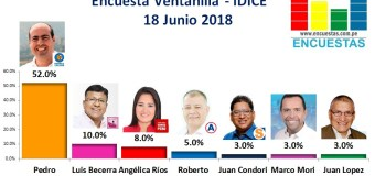 Encuesta Ventanilla, IDICE – 18 Junio 2018