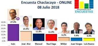 Encuesta Chaclacayo, Online – 08 Julio 2018