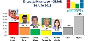 Encuesta Huancayo, Cimar – 24 Julio 2018