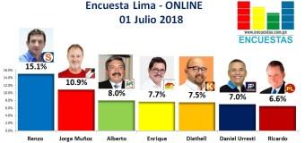 Encuesta Alcaldía de Lima, Online – 01 Julio 2018