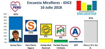 Encuesta Miraflores, IDICE – 16 Julio de 2018