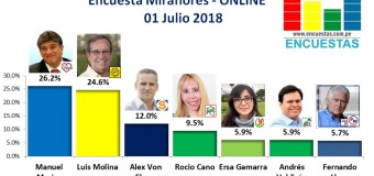 Encuesta Miraflores, Online – 01 Julio 2018