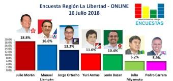 Encuesta Región La Libertad, Online – 16 Julio 2018