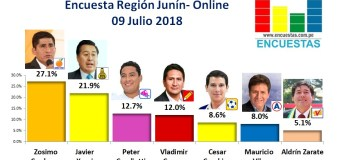 Encuesta Región Junín, Online – 09 Julio 2018