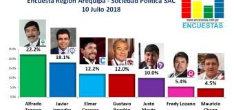 Encuesta Región Arequipa, Sociedad Política SAC –  10 Julio 2018