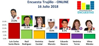 Encuesta Trujillo, Online – 16 Julio 2018