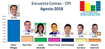Encuesta Comas, CPI – Agosto 2018