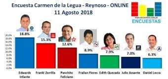Encuesta Carmen de la Legua – Reynoso , Online – 11 Agosto 2018