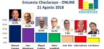 Encuesta Chaclacayo, Online – 21 Agosto 2018
