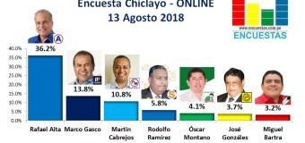 Encuesta Chiclayo, Online –  13 Agosto 2018