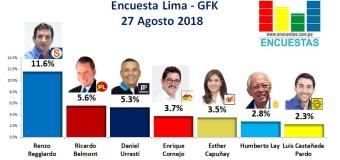 Encuesta Alcaldía de Lima, Gfk – 27 Agosto 2018