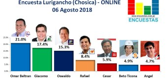 Encuesta Lurigancho (Chosica), Online – 06 Agosto 2018