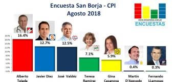 Encuesta San Borja, CPI – Agosto 2018