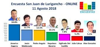Encuesta San Juan de Lurigancho, Online – 11 Agosto 2018