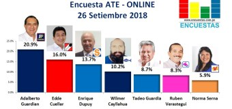Encuesta Ate, Online – 26 Setiembre 2018