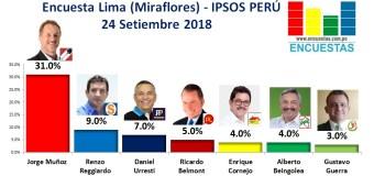 Encuesta Lima (Miraflores), Ipsos Perú – 24 Setiembre 2018