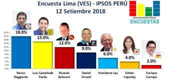 Encuesta Lima (VES), Ipsos Perú – 12 Setiembre 2018