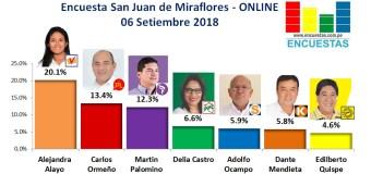 Encuesta San Juan de Miraflores, Online – 06 Setiembre 2018